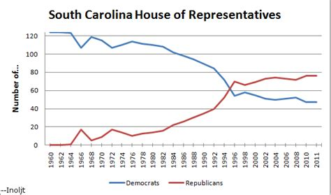 south carolina house of representatives the rise and fall of the south carolina democratic party shadowproof