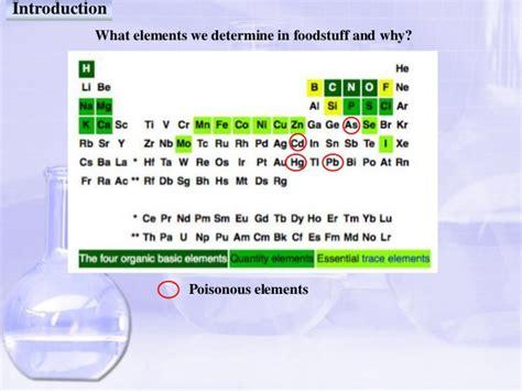 Elemen Microwave elemen analysis of foodstuff
