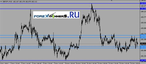support and resistance indicator forex winners free