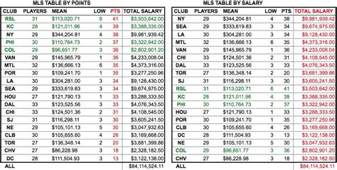 Mls League Table by Mls Player Salaries Analysis Charts And Tables Prosoccertalk