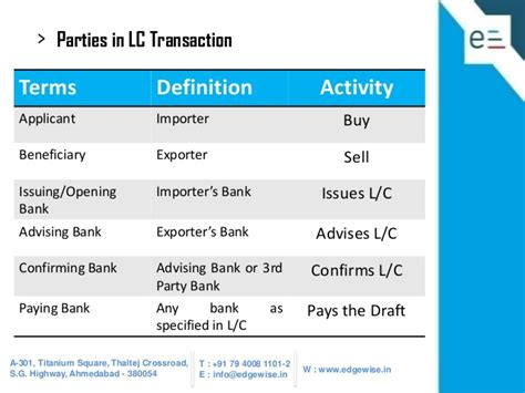 Financial Letter Of Credit Definition Incoterms Financial Definition Of Incoterms Incoterms Finance Review Ebooks