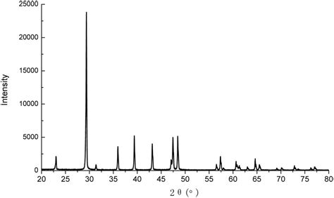 xrd pattern of calcium carbonate frontiers effects of calcium source on biochemical