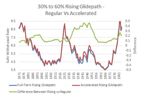 Accelerated Mba Vs Regular by Rising Equity Glidepath Using Treasury Bills As Ballast