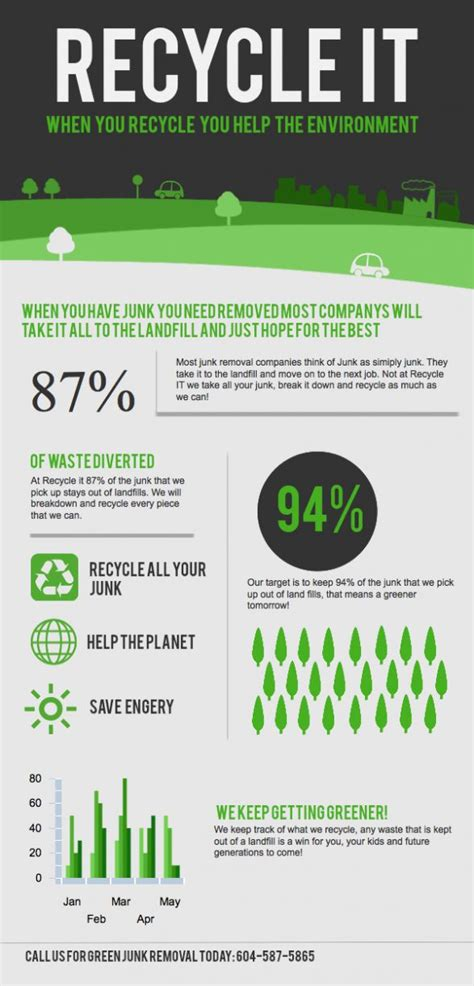 infographic why reuse a cup 1000 images about recycling infographics on