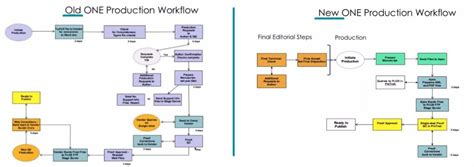 production workflow diagram 4 takeaways from plos s production workflow renovation