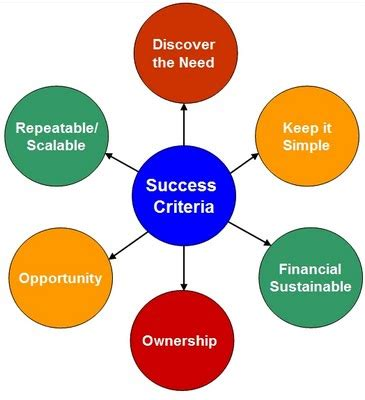 Criteria For Choosing Mba by Criteria D 233 Finition What Is