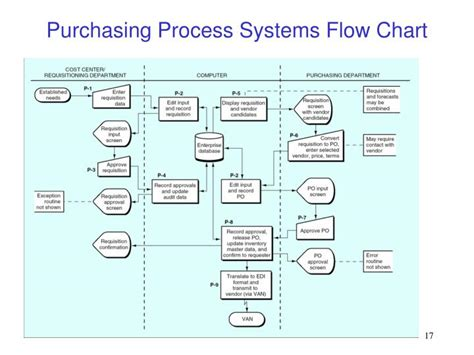 purchasing department flowchart process flow diagram for purchase department 28 images