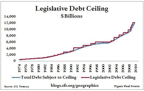 Debt Ceiling Crisis by How To Ruin A Debt Crisis Wd Fyfe