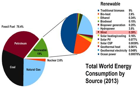 energy use pattern in india and world notrickszone quot not here to worship what is known but to