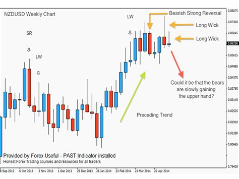 swing trading forex price action price action swing trading past strategy 18 may 14