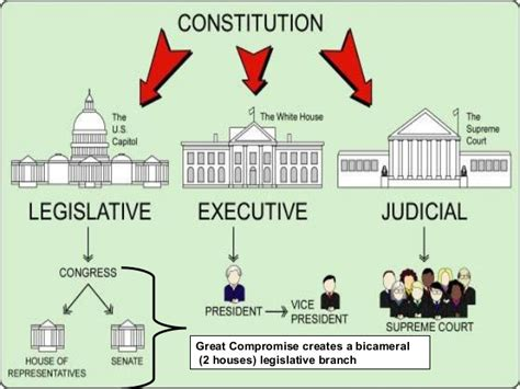 What Are The Two Houses Of The Legislative Branch constitutional convention