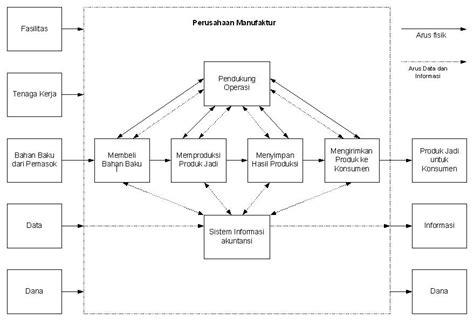 layout proses produksi perusahaan manufaktur dri kagiring membuat flowchart perusahaan manufaktur dan