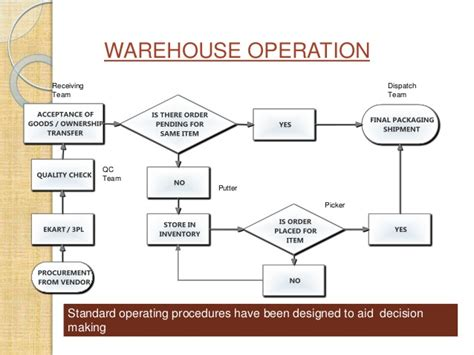 warehouse flowchart template e commerce models and web 2 0 in supply chain