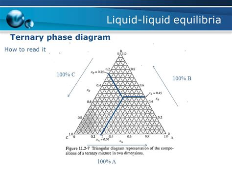 how to read ternary phase diagram physical chemistry i tkk 2246 ppt