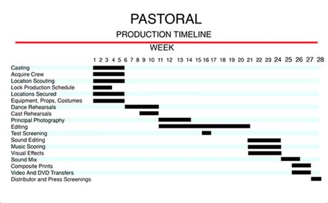 7 production timeline templates free excel pdf format