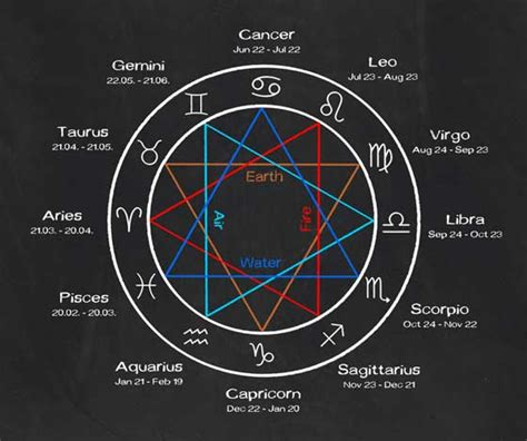 astro sign star sign descriptions does your zodiac sign match your