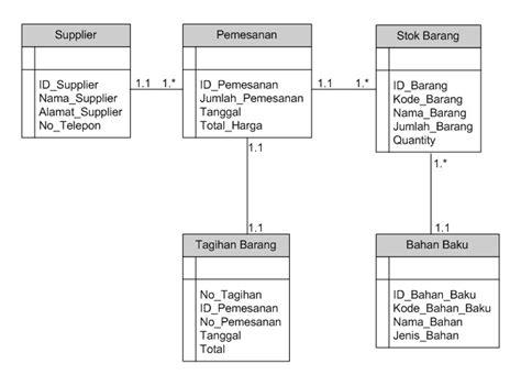 contoh membuat class diagram tugas contoh class diagram bagian gudang