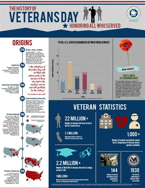 sextant facts the history of veterans day the sextant