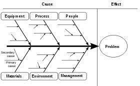 teori layout toko diagram tulang ikan quality management teori dan