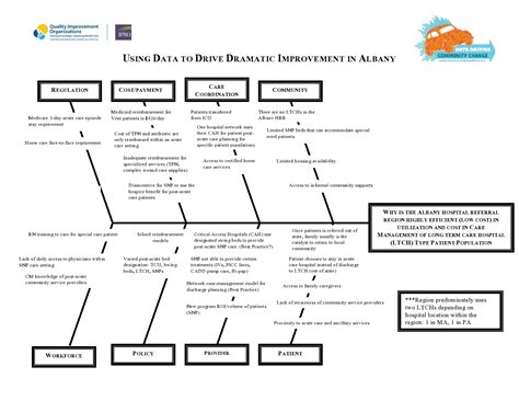 Ny Albany Community Resources Medicaring Communities Root Cause Analysis Healthcare Template