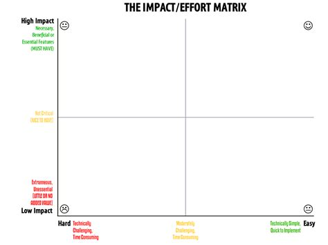 Impact Matrix Template Driverlayer Search Engine Effort Vs Impact Matrix Excel Template