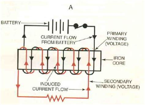 operation of induction coil all about ignition system primary circuit of an ignition system