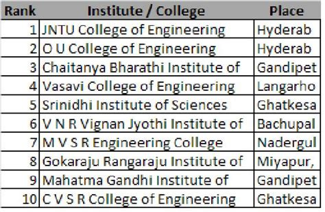 Top 10 Mba Colleges In Hyderabad List by Best Engineering Colleges In Ap 2017 2018 Best Cars
