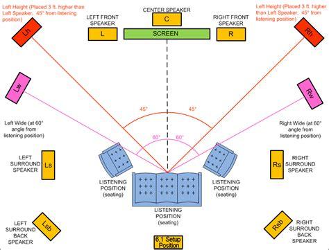 diagrams tutorials  zeos