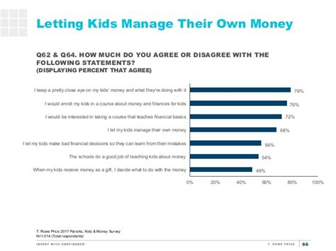 Kids Surveys For Money - t rowe price parents kids money survey