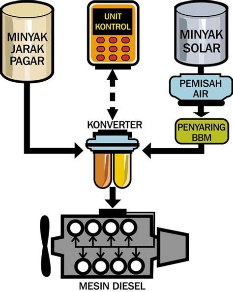 Minyak Jarak Murni jatropha expedition 2006 menguji kerja konverter