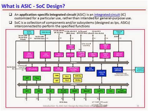 digital integrated circuit design using verilog and systemverilog digital integrated circuit design using verilog and systemverilog 28 images digital