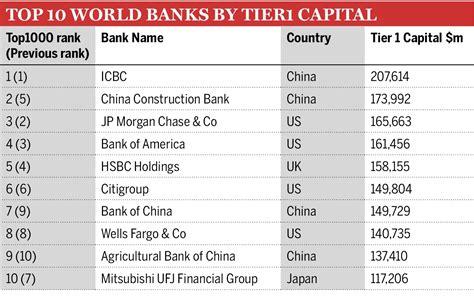 top 10 banks in world zanikający pieniądz dylewski pl życie społeczne