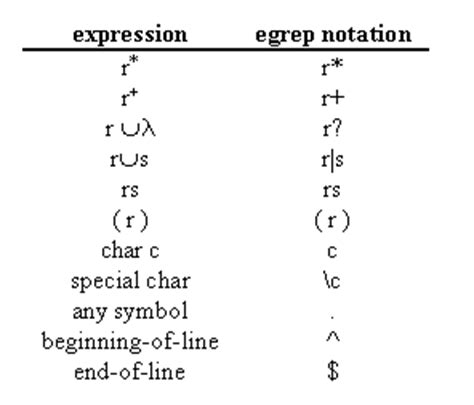 egrep pattern exles regular expressions in the real world egrep