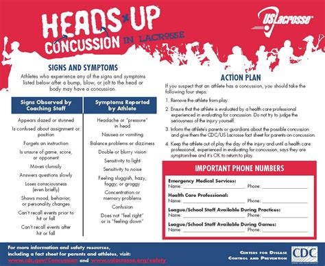 concussion symptoms concussion coach education greater birmingham youth