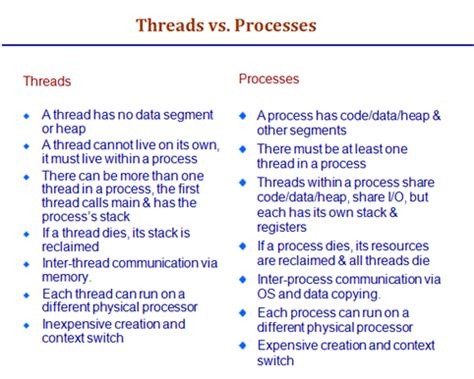 linux threads tutorial programming tutorial linux process threads