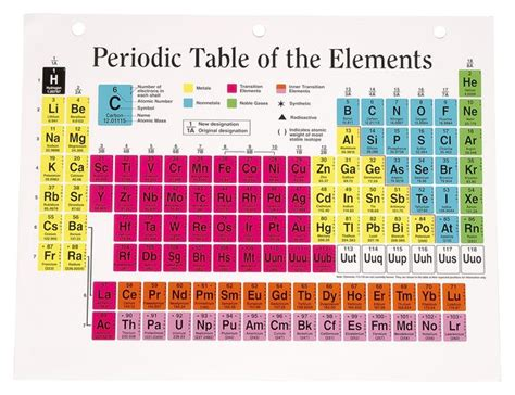 Synonyms For Table by What Is A Chemical Formula Chart Called The Classroom