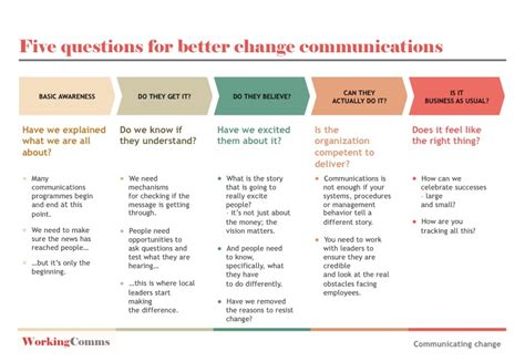 change communication template five questions to plan change communication working