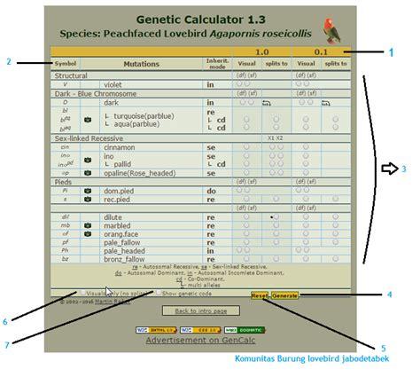 Alat Tes Dna Burung komunitas burung lovebird jabodetabek genetik kalkulator