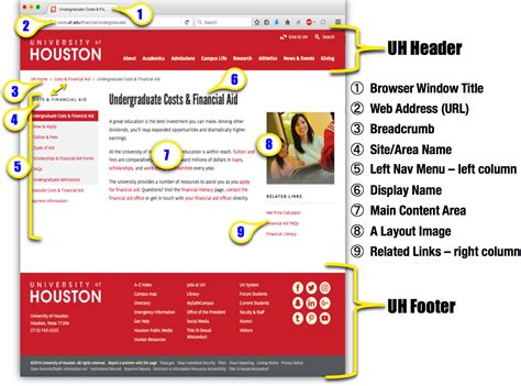 names for layout site cms basics editing various parts of a webpage