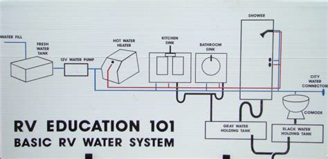 travel trailer water system diagram rv 101 174 how to maintain sanitize the rv water system