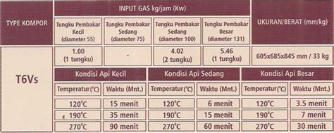 Kompor Gas Oven Todachi product todachi indonesia kompor gas regulator selang gas