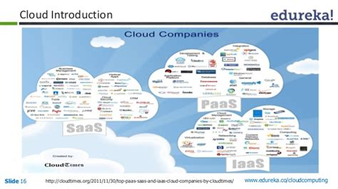 Cloud Computing Keywords