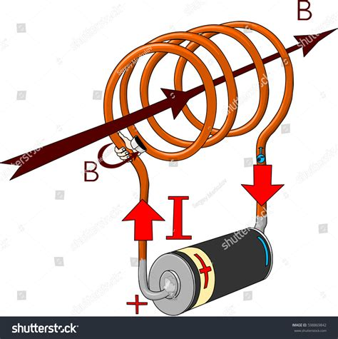 electric induction vector direction magnetic induction inductor stock vector 598869842