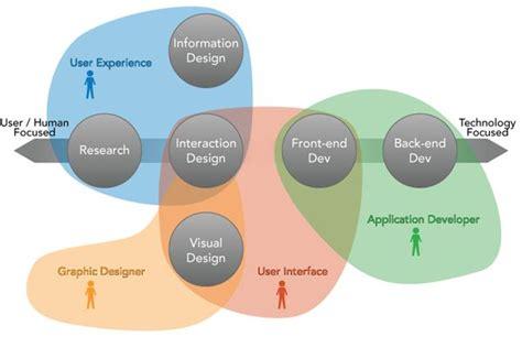Ux Design Models