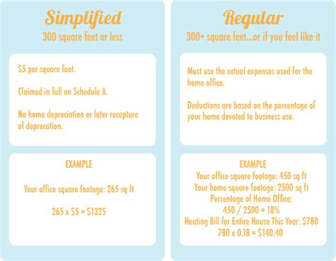 Simplified Method Home Office by Home Office Personal Vs Business Expenses