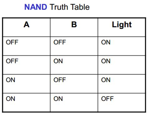 Nand Table by Free Plc Ladder Logic Learning May 2014