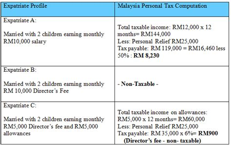 malaysian tax issues for expatriates and non residents guide on personal tax filing for expatriate employed by