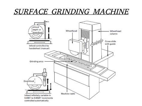 surface grinder diagram common machines used in workshop