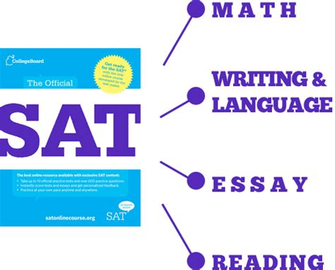 sat exam sections sat sections 28 images top topics covered in the sat