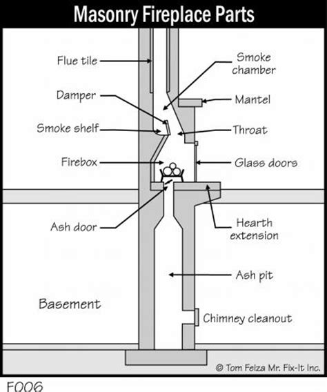 fireplaces tribuzio home inspection services 708 453 8447